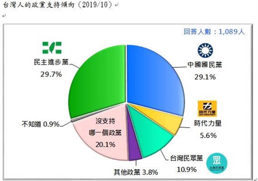 台灣民意基金會今天公布最新民調,民進黨與國民黨支持度目前並駕齊驅,各獲近三成選民支持。(台灣民意基金會提供)