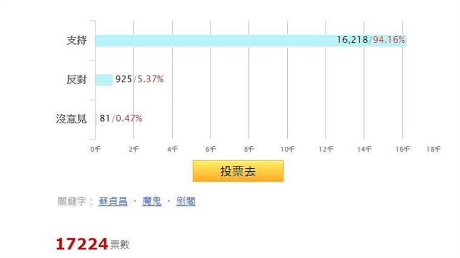 支持國民黨發動倒閣的人有16218個,比率達94.16%。