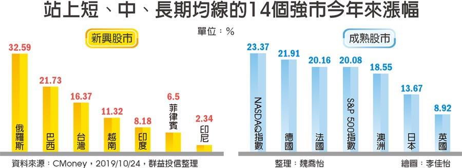 站上短、中、長期均線的14個強市今年來漲幅