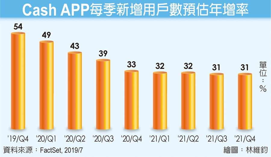 Cash APP每季新增用戶數預估年增率
