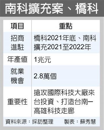 吸引國際科技大廠來台 南科擴充案、橋科拚提前招商