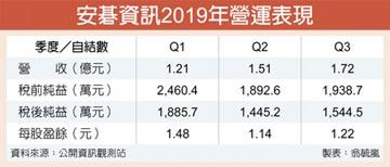 安碁9月獲利跳增 旺到明年