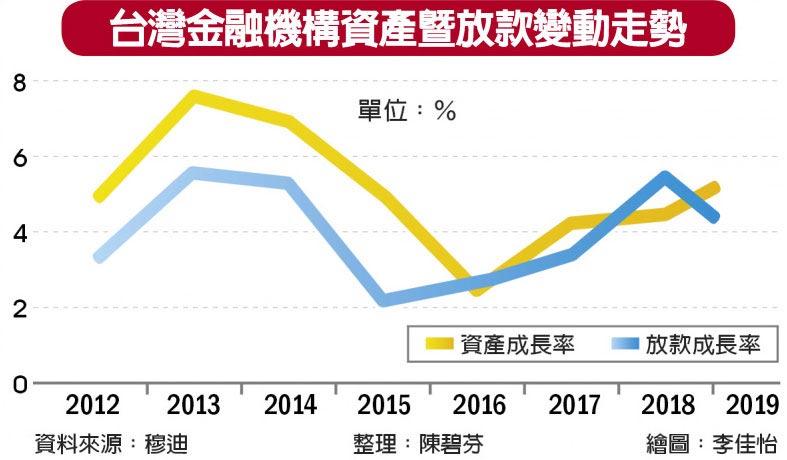 台灣金融機構資產暨放款變動走勢