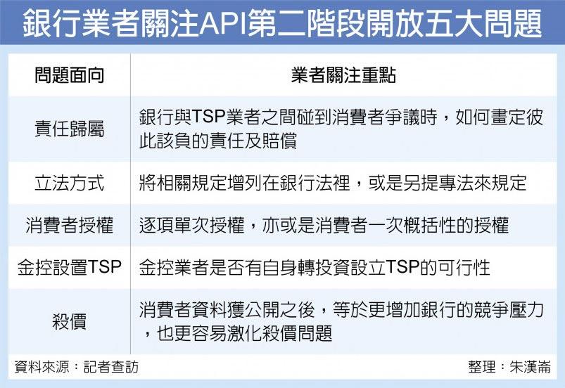 銀行業者關注API第二階段開放五大問題