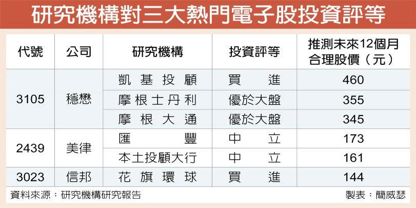 研究機構對三大熱門電子股投資評等