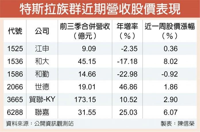 特斯拉族群近期營收股價表現