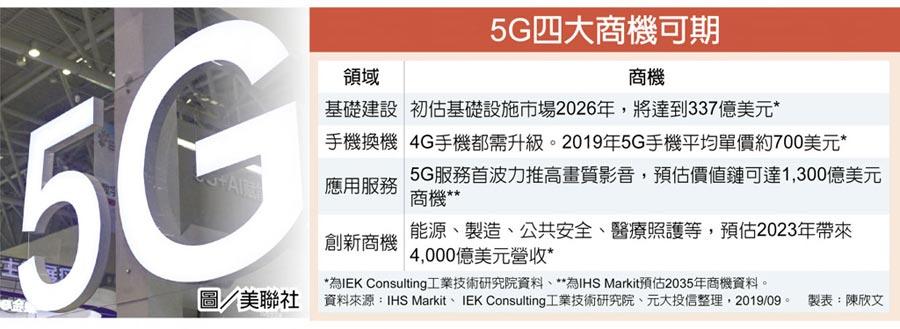 5G四大商機可期