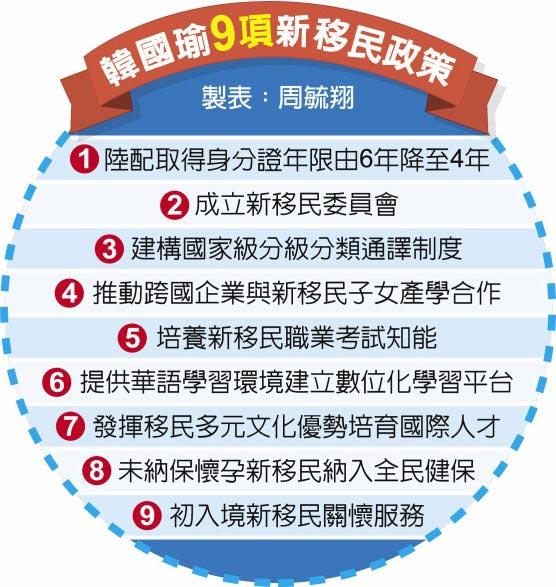 韓國瑜9項新移民政策