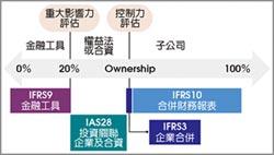 IFRS專題報導-控制力與重大影響力之評估 對企業財報有直接重大影響