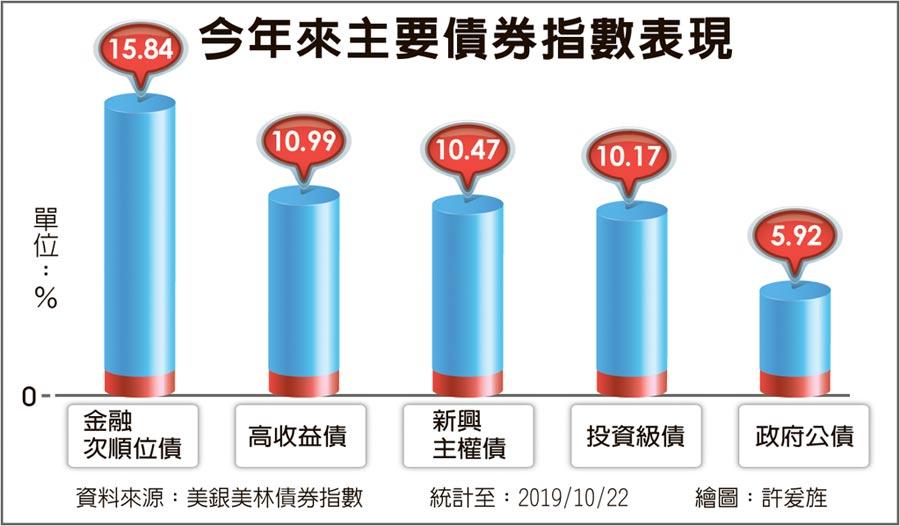 今年來主要債券指數表現