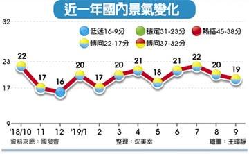 景氣仍疲弱 連九月亮黃藍燈 非農就業人數年增率三年新低