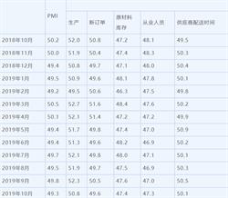 陸10月製造業PMI 49.3 製造業景氣仍低迷