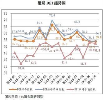 10月銀行高階主管指數 連2月近乎交疊