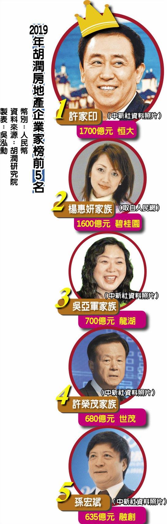 2019年胡潤房地產企業家榜前5名