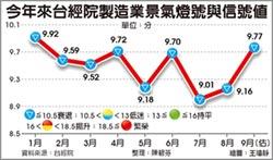 製造業景氣連二升 攀今年次高