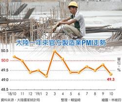陸10月製造業PMI 連六萎縮