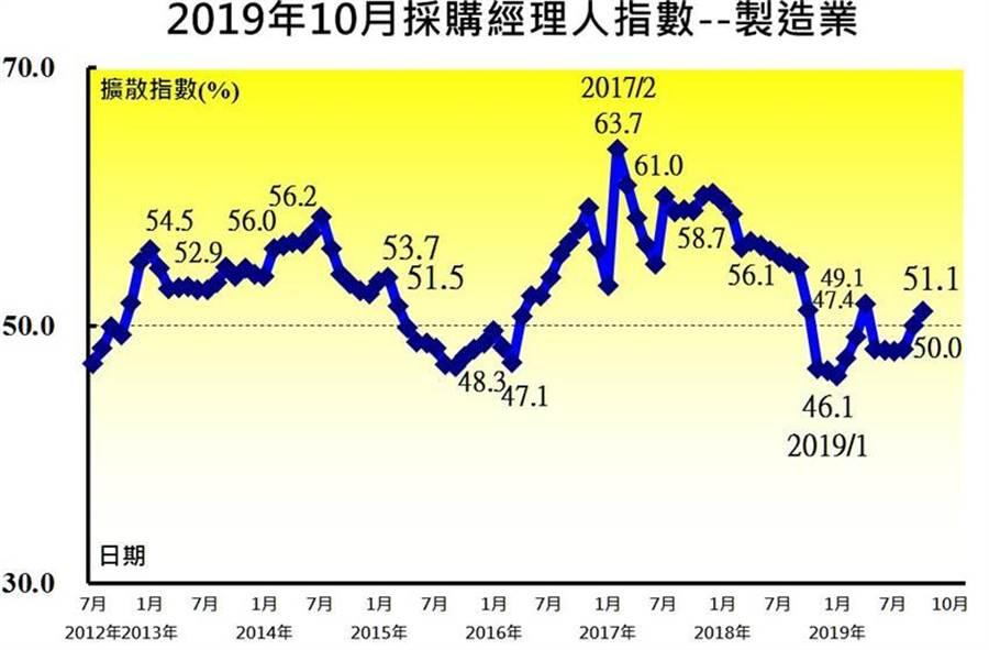 中華經濟研究院長陳思寬分析10月台灣PMI走向。(圖/陳碧芬)