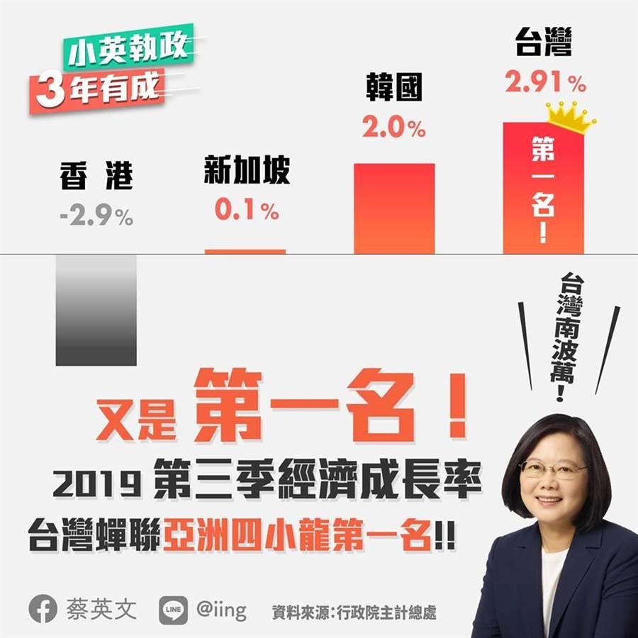 經濟成長率,蔡英文:又是第一名。照片:摘自蔡英文臉書
