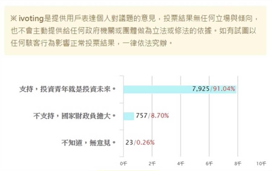 韓國瑜提出青年學貸免息,全由政府補貼,本報舉辦的網路投票「請問您是否支持韓國瑜所提青年學貸免息?」91.04%網友都投「支持,投資青年就是投資未來。」(翻攝《中時電子報》投票)