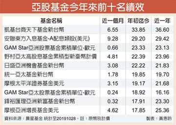 亞股漲不多 法人:未來有補漲行情