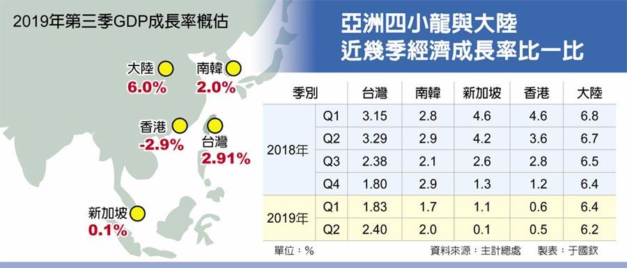 2019年第三季GDP成長率概估  亞洲四小龍與大陸近幾季經濟成長率比一比