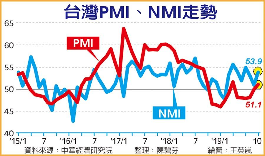 台灣PMI、NMI走勢
