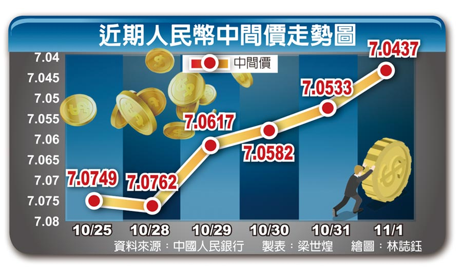 近期人民幣中間價走勢圖
