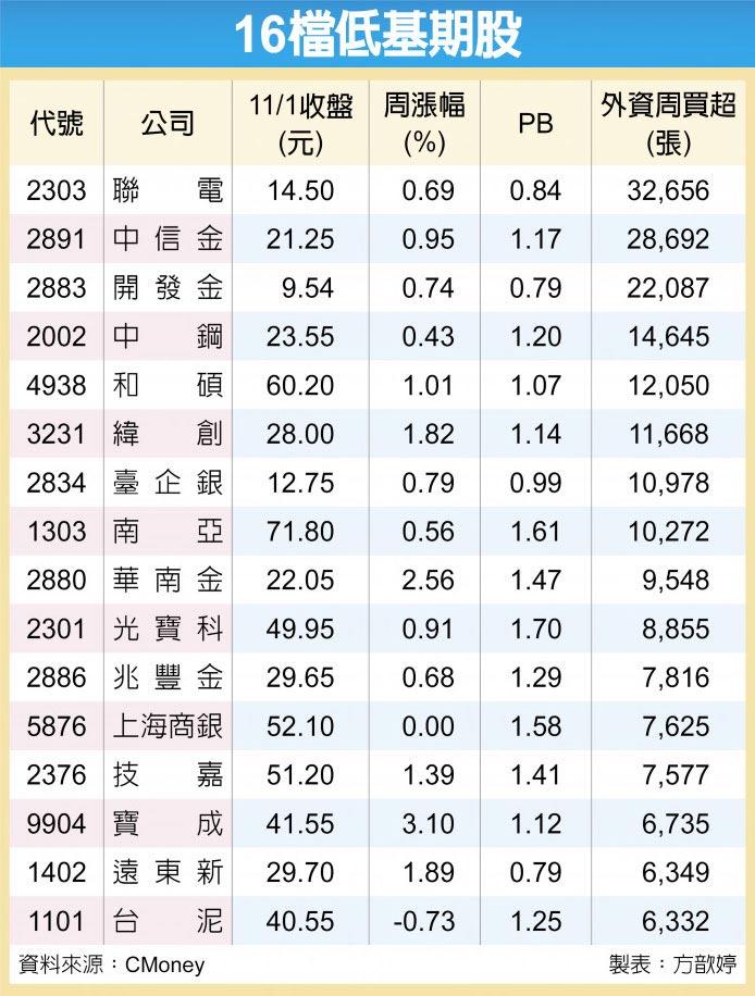 16檔低基期股