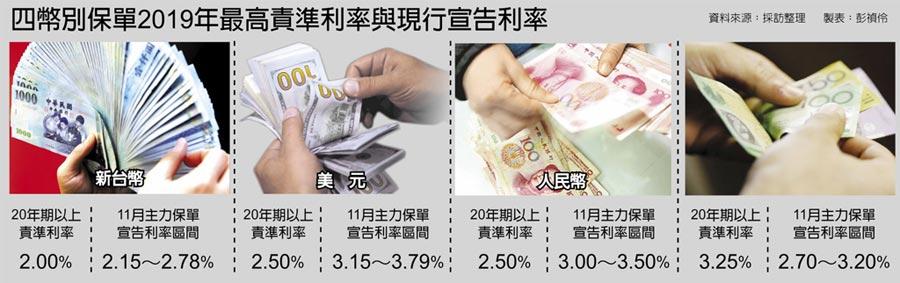 四幣別保單2019年最高責準利率與現行宣告利率