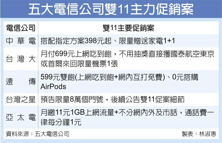 五大電信公司雙11主力促銷案