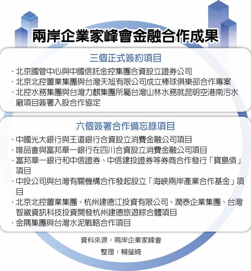 兩岸企業家峰會金融合作成果