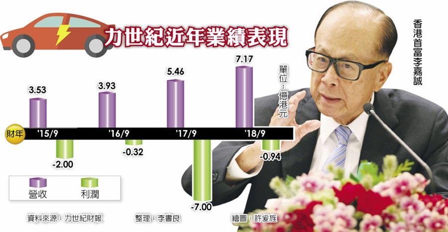 力世紀近年業績表現  香港首富李嘉誠