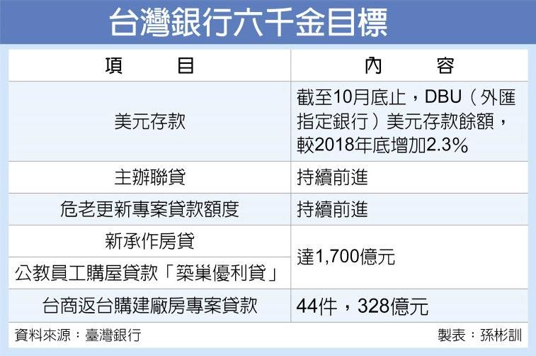 台灣銀行六千金目標