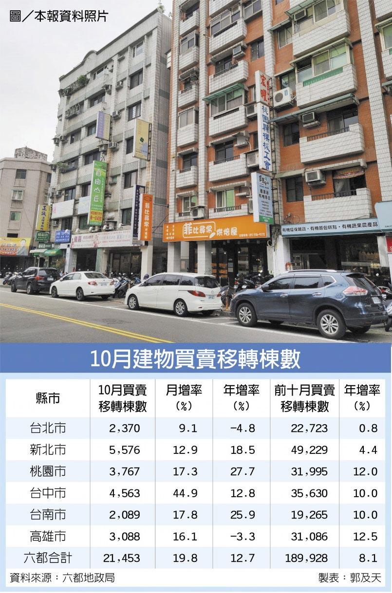 10月建物買賣移轉棟數