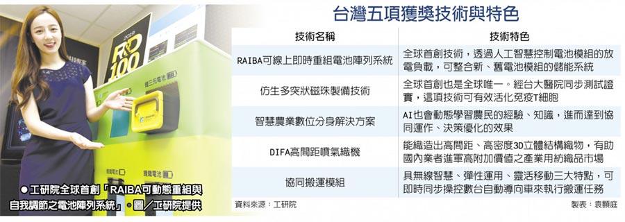 台灣五項獲獎技術與特色工研院全球首創「RAIBA可動態重組與自我調節之電池陣列系統」。圖/工研院提供