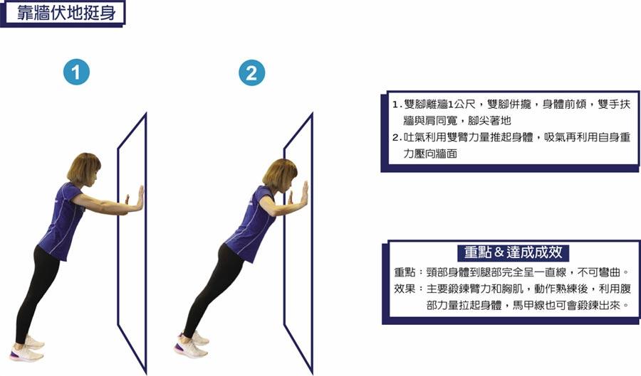 動作設計/統一健身俱樂部(巨蛋館) 私人教練:江清華  靠牆伏地挺身1.雙腳離牆1公尺,雙腳併攏,身體前傾,雙手扶牆與肩同寬,腳尖著地2.吐氣利用雙臂力量推起身體,吸氣再利用自身重力壓向牆面  重點&達成成效重點:頸部身體到腿部完全呈一直線,不可彎曲。效果:主要鍛鍊臂力和胸肌,動作熟練後,利用腹   部力量拉起身體,馬甲線也可會鍛鍊出來。