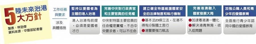 陸未來治港5大方針