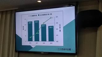 有線電視業者戰不完 NCC調處件數4年暴漲逾5倍