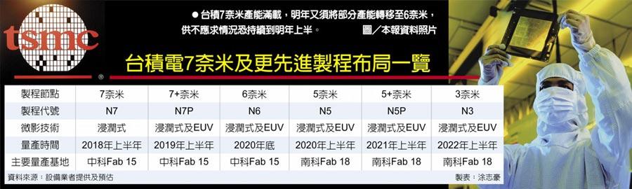 台積電7奈米及更先進製程布局一覽 台積7奈米產能滿載,明年又須將部分產能轉移至6奈米,供不應求情況恐持續到明年上半。圖/本報資料照片