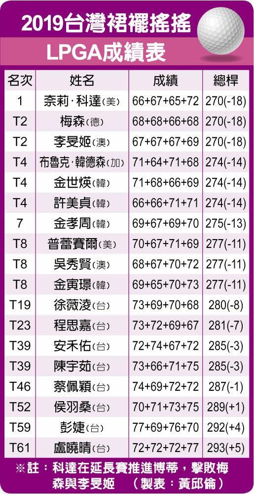 2019台灣裙襬搖搖LPGA成績表