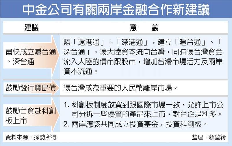 中金公司有關兩岸金融合作新建議