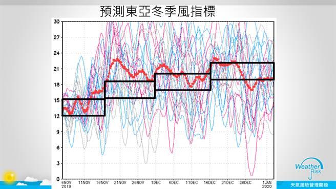 根據CFSV2的預測,11/16之後東亞冬季風有明顯高於氣候平均值的趨勢。(圖擷自賈新興臉書/天氣風險管理公司)