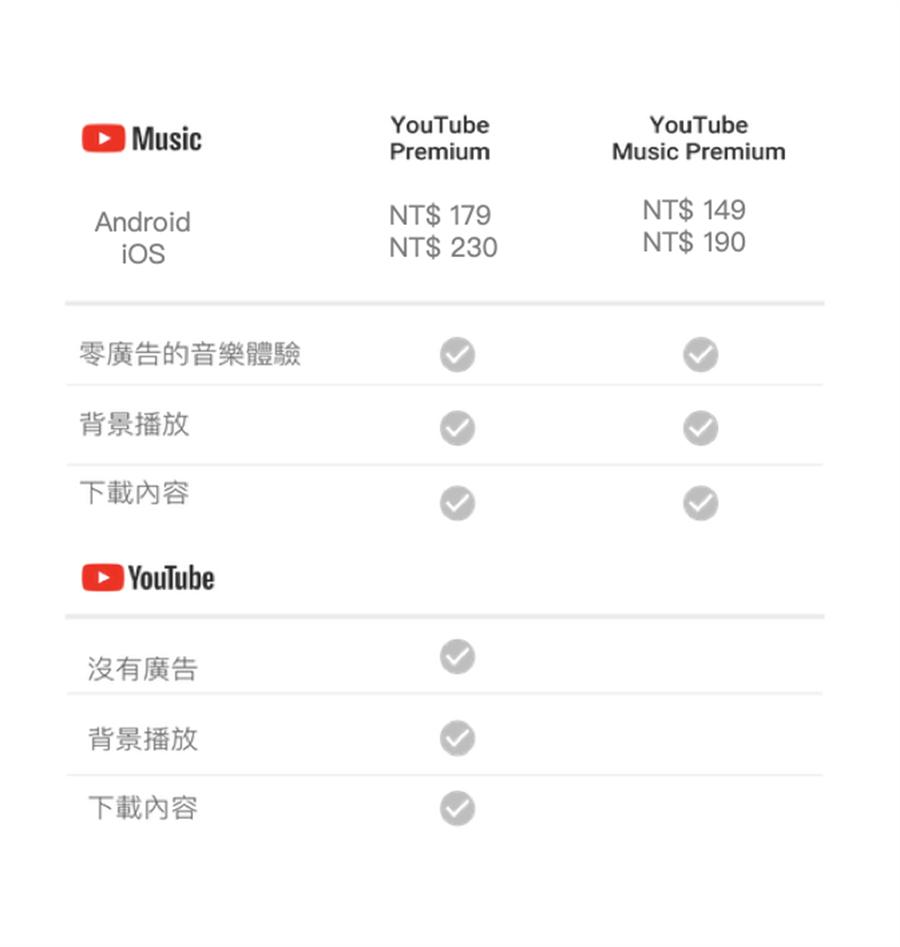 YouTube Music Premium的付費方案,Android用戶月費為149元起、iOS用戶則為190元起。(YouTube提供)