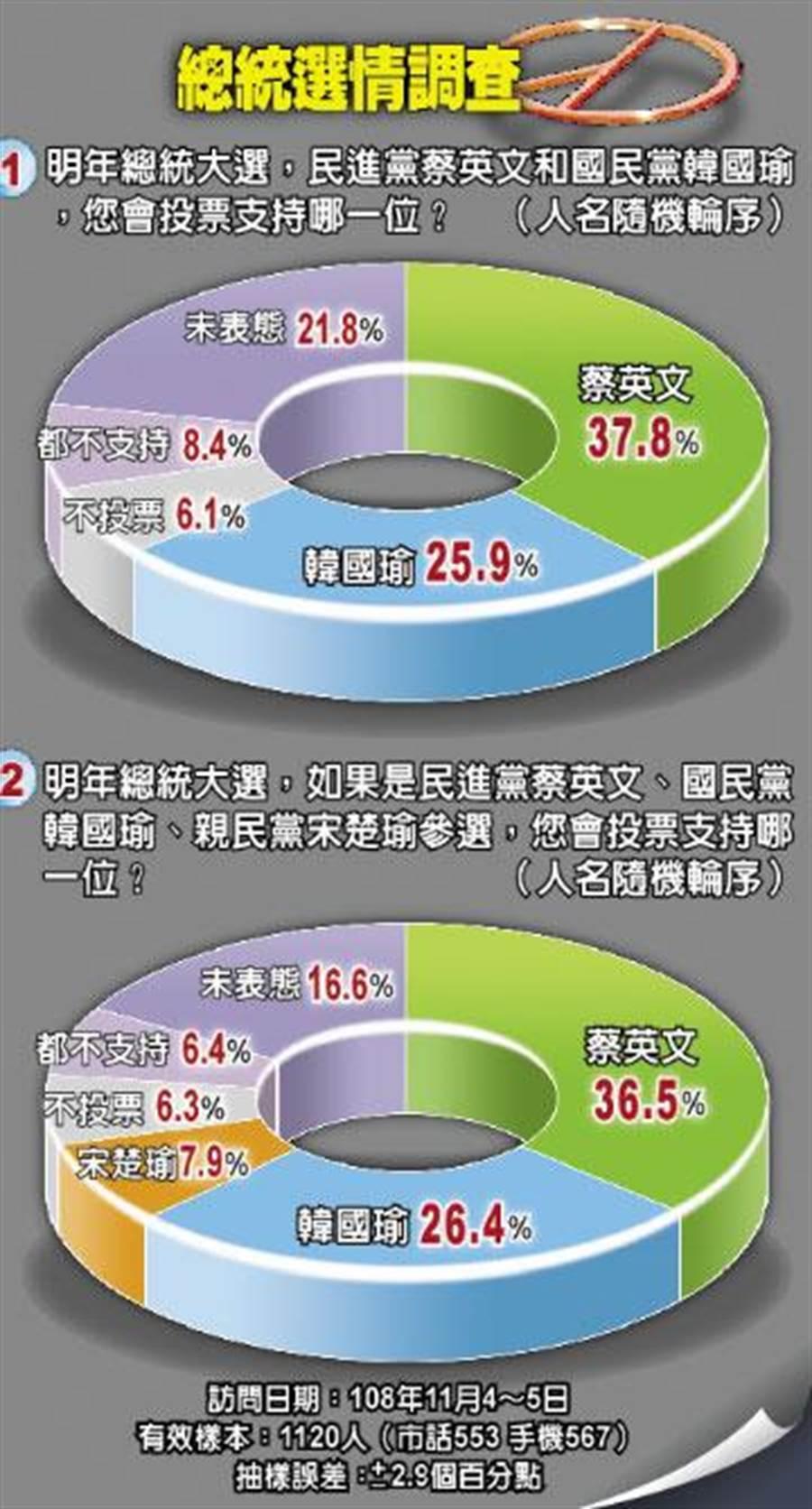 根據旺旺中時媒體集團最新民調顯示,在韓國瑜、蔡英文一對一的狀態下,蔡的支持度是37.8%,韓為25.9%,蔡領先韓11.9百分點;宋若參選,蔡支持度36.5%、韓26.4%、宋7.9%,蔡領先韓的幅度縮至10.1百分點。
