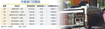 台股資金派對延燒 外資連17買 金額史上第6大