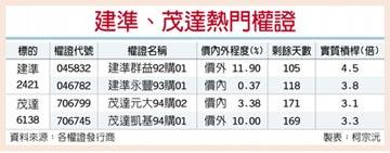 台灣權王-風扇市場夯 建準、茂達出風頭