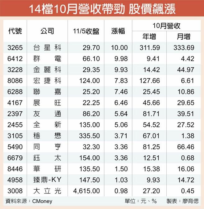 14檔10月營收帶勁 股價飆漲
