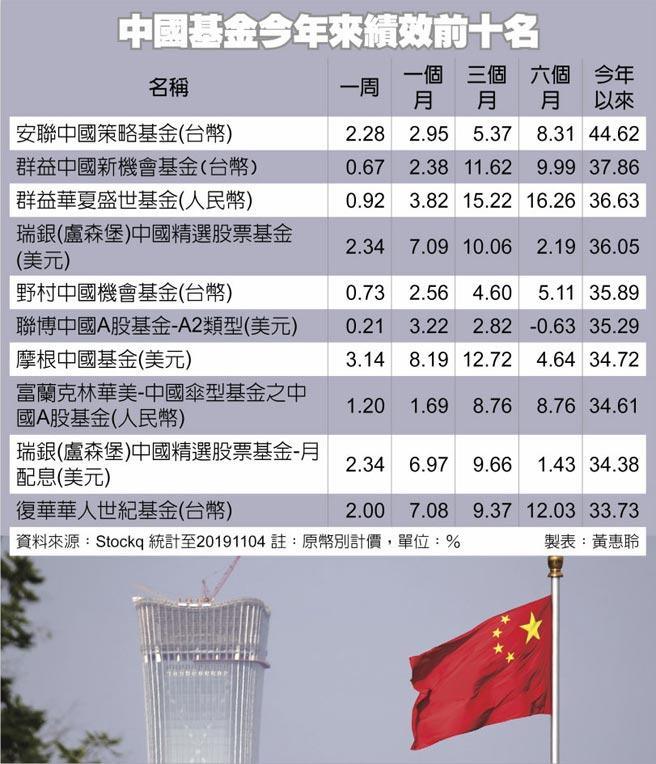 中國基金今年來績效前十名圖/美聯社