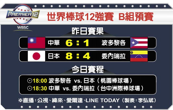 世界棒球12強賽 B組預賽
