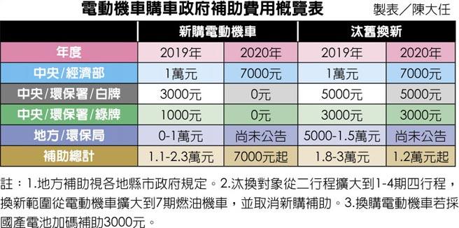 電動機車購車政府補助費用概覽表